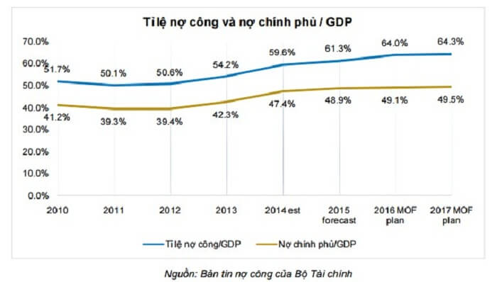 Nợ công của chính phủ Việt Nam
